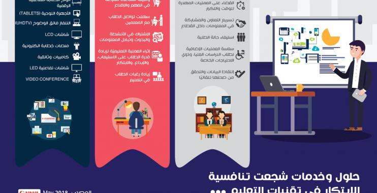 حلول وخدمات شجعت تنافسية الابتكار في تقنيات التعليم